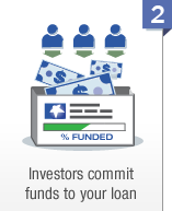 Investors commit funds to your loan