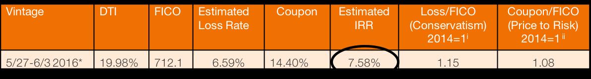 &Percent