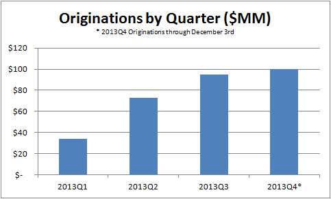 Originations by quarter chart