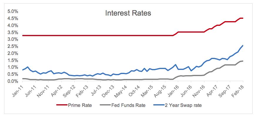 Balance in a Rising Rate Environment, Prosper Blog
