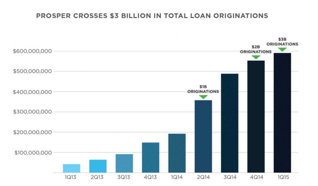 Prosper Platform Surpasses $3 Billion in Loans