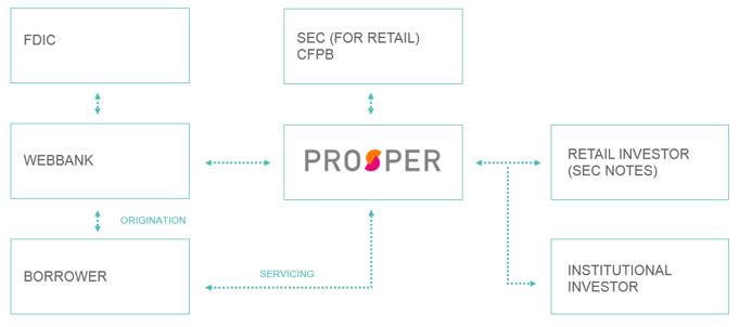 , Prosper Blog